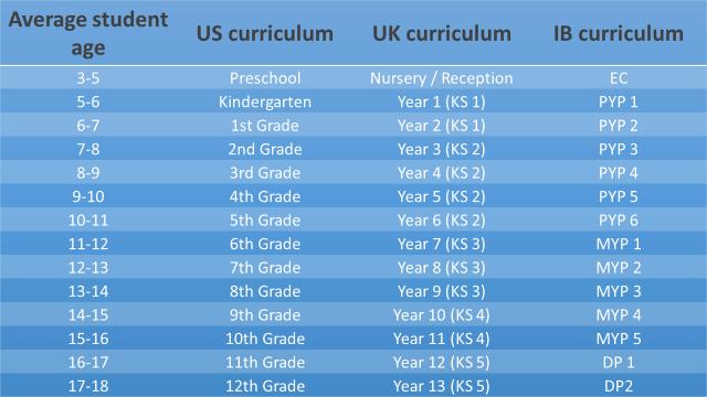 Curricula grade levels
