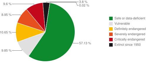 Endangered Language Graph