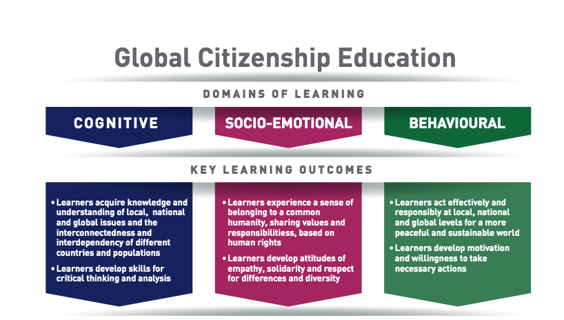 Global Citizenship Education learning outcomes