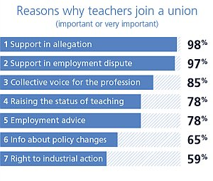 reasons-why-teachers-join-a-union